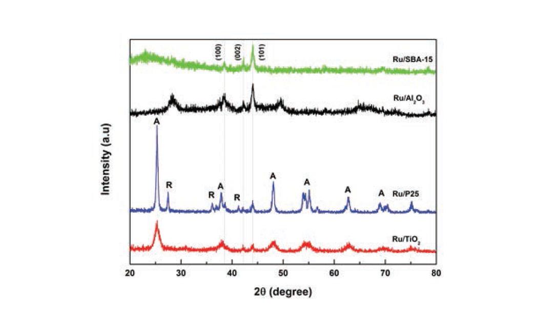 환원된 Ru 담지 촉매들의 XRD pattern들: A-anatase, R-rutile