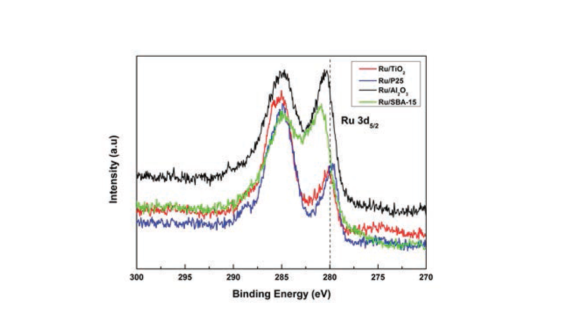 여러 가지 촉매들에 대한 XPS spectra (Ru 3d3/2, 3d5/2 )