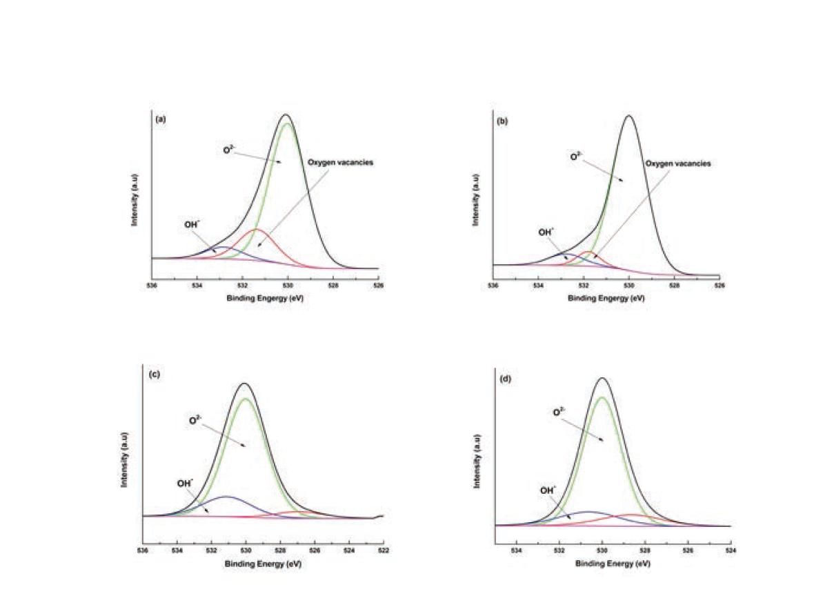 여러 가지 촉매들에 대한 XPS spectra (O 1S): (a) Ru/meso-TiO2, (b) Ru/P25, (c) Ru/meso-Al2O3, (d) Ru/SBA-15