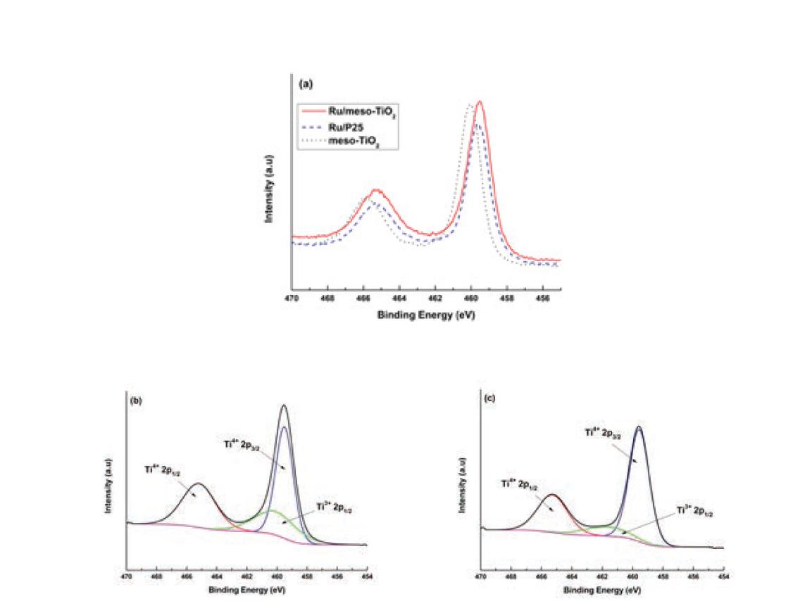 Ti 2p XPS spectra: (a) Ru/meso-TiO2, Ru/P25, meso-TiO2에 대한 정규화된 peka간의 비교, (b) Ru/meso-TiO2, (c) Ru/P25는 각 peak들에 대해서 deconvolution에 의해서 Ti4+, Ti3+간의 존재 비율 확인