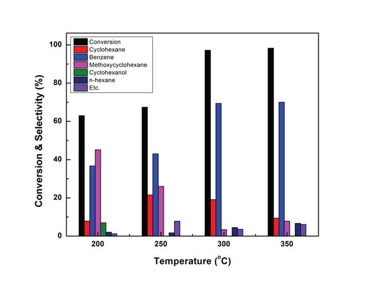Ru/meso-TiO2 촉매의 반응온도에 따른 Anisole 전환율 및 Benzene 선택도 변화
