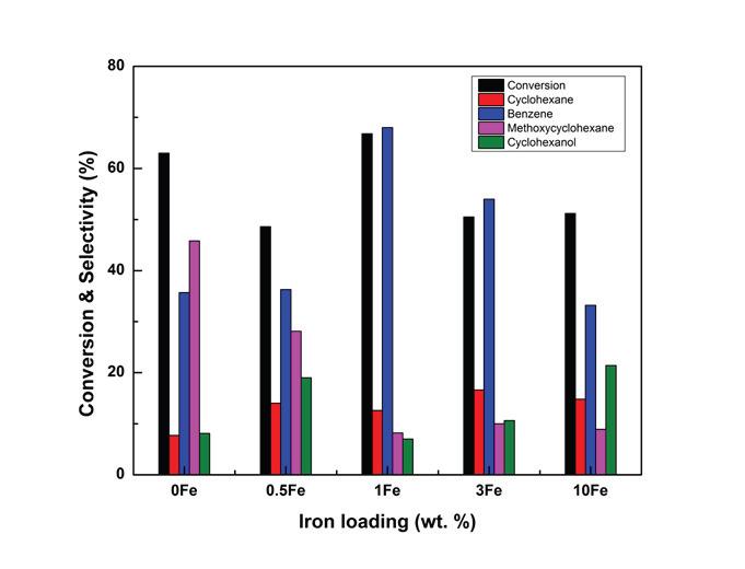 Ru-Fe/Meso-TiO2 촉매의 Fe 함량에 따른 anisole 전환율 및 생성물 선택도 분포