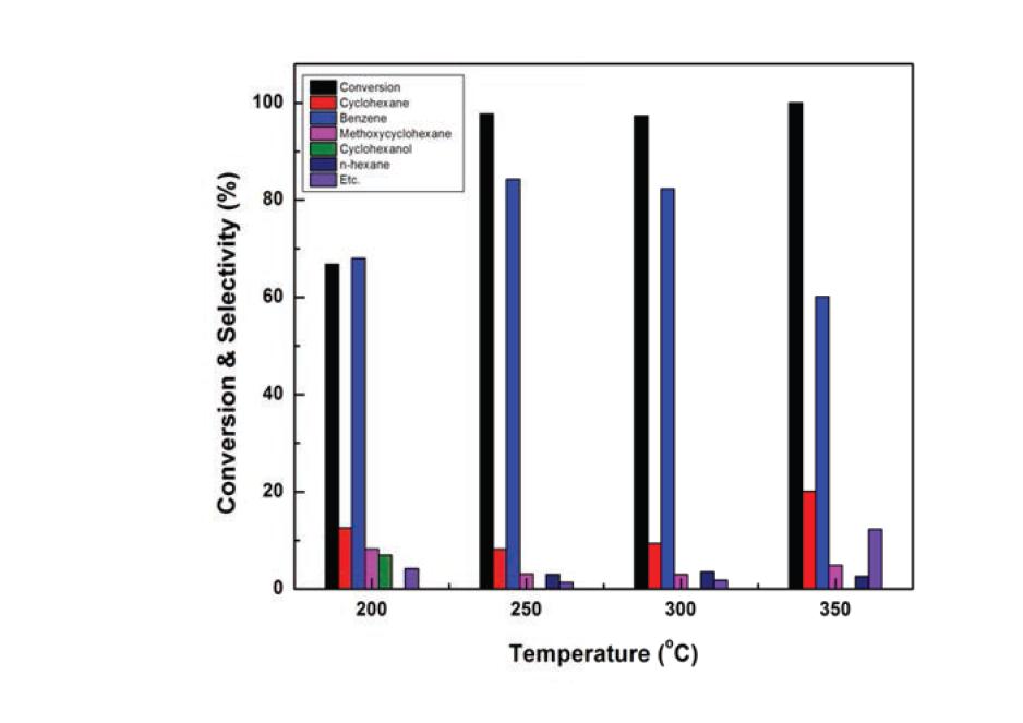 Ru-Fe/meso-TiO2 촉매 (3 wt. % Ru, 1 wt. % Fe)의 반응온도에 따른 전환율 및 생성물 선택도 분포