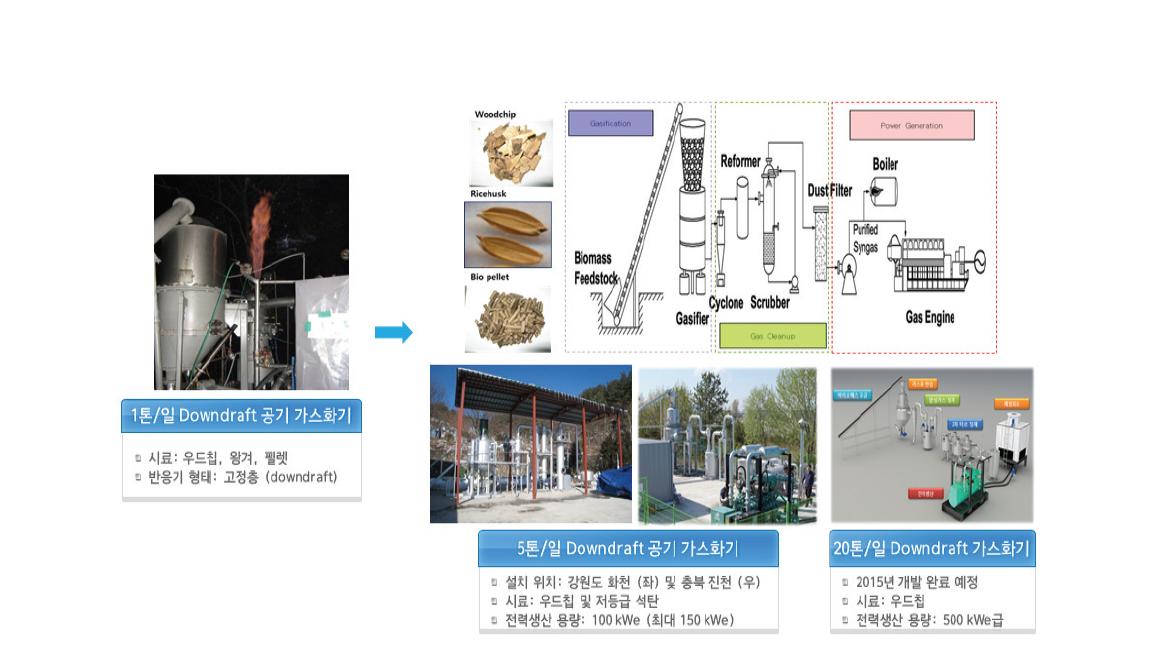 청정연료연구실에서 개발한 바이오매스를 이용한 가스화 발전 시스템