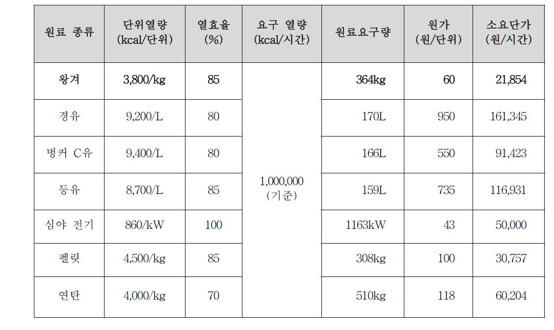 에너지원별 열량과 원가 분석 자료(2009년 기준)