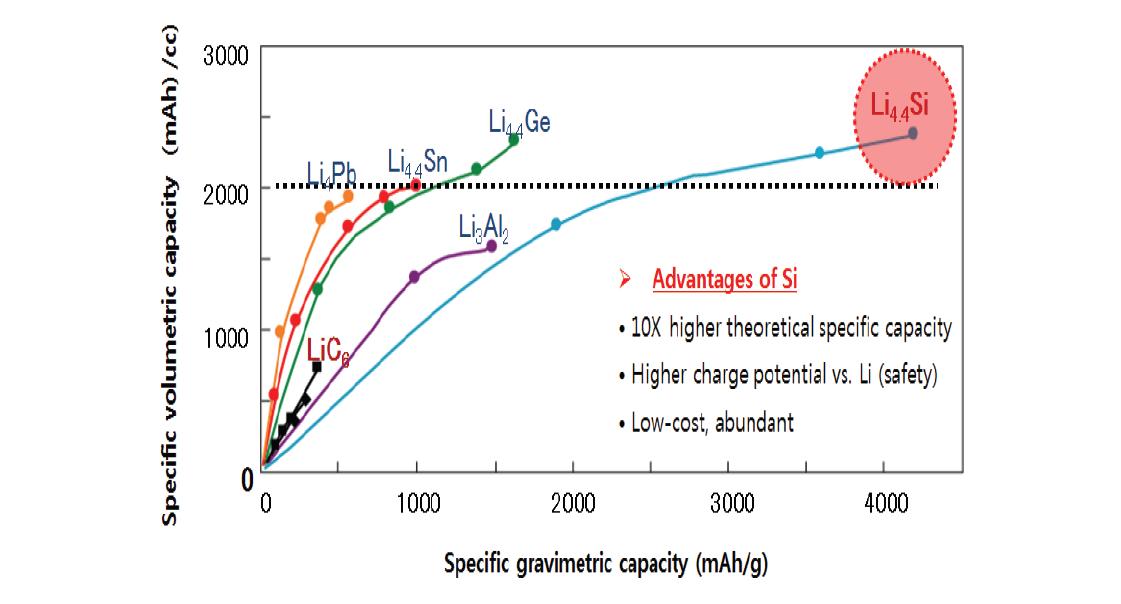 리튬이온 전지 중 Si 계열 음극재의 장점