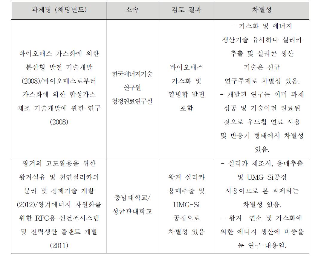 한국에너지기술연구원 주요사업 및 대외 수행과제와의 중복성 검토 결과