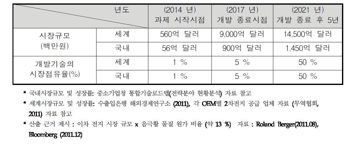 국내외 이차전지음극소재 시장의 규모 예측