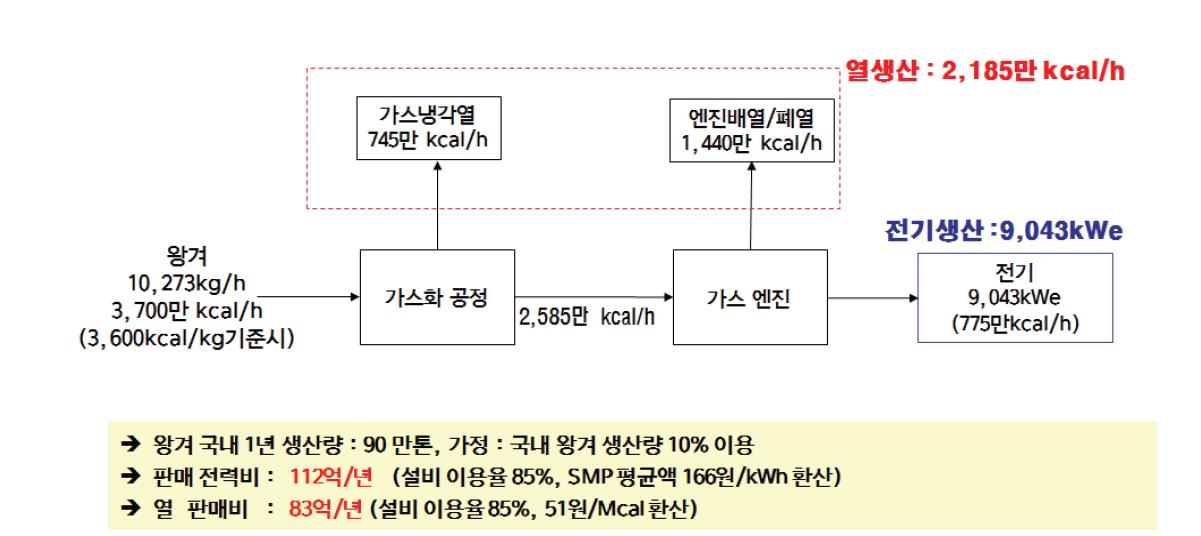 왕겨의 가스화 시스템 흐름도 및 에너지 생산량