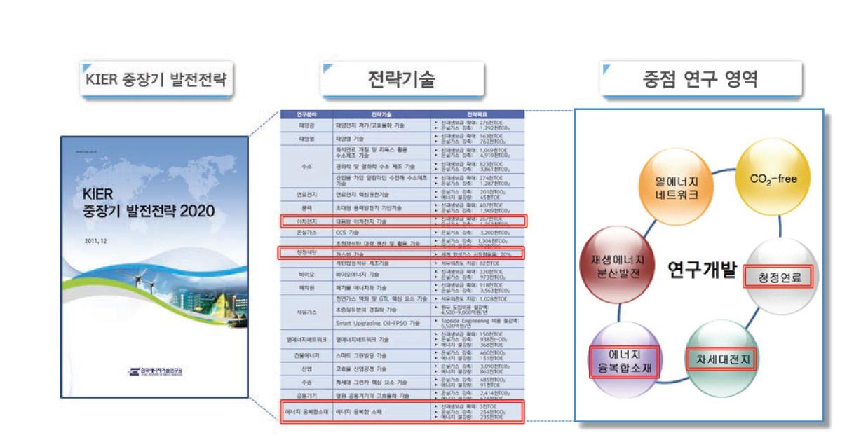 본 연구와 한국에너지기술연구원 경영 목표 및 중장기 발전 전략과의 부합성