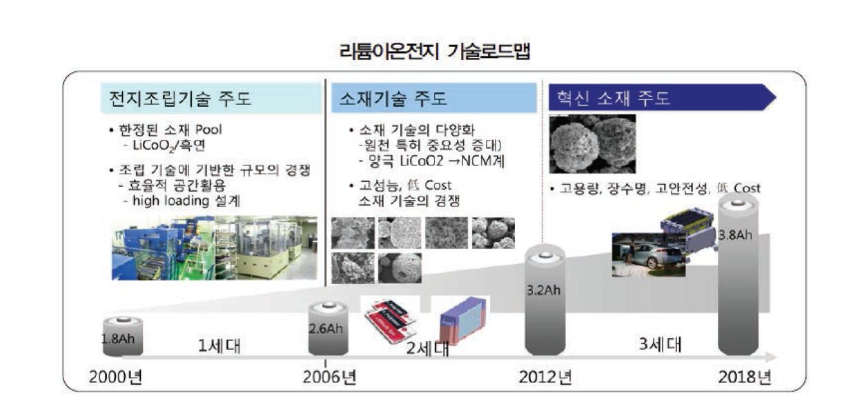 리튬이온전지 기술 로드맵 (에코프로, 2011.06)