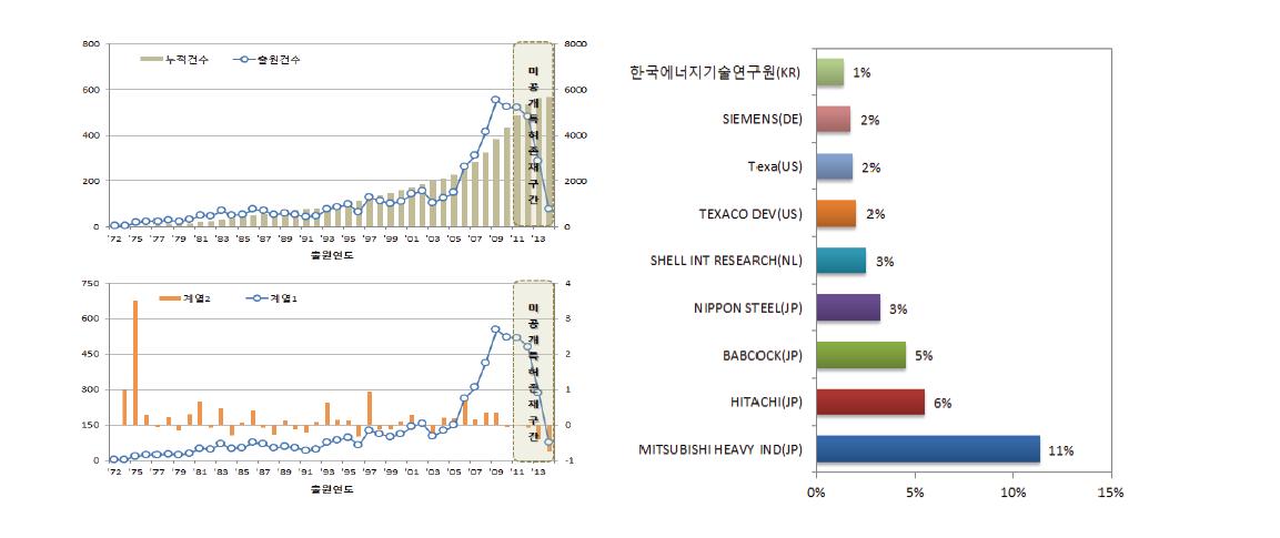 출원연도에 따른 특허출원건수 및 주요특허보유회사