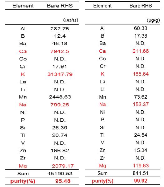 왕겨의 산 처리 전(왼쪽)과 산 처리 후(오른쪽)의 실리카 순도 분석 결과