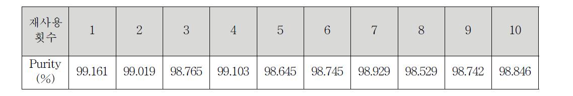 왕겨의 염산 재사용 횟수에 따른 실리카 순도 분석 결과