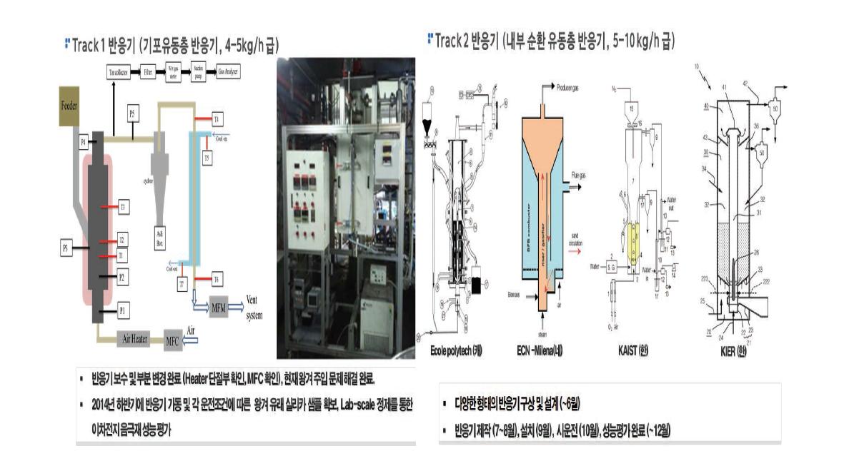 기포 유동층 반응기 (Track 1, 좌) 및 내부순환 유동층 반응기 (Track 2, 우)의 설명