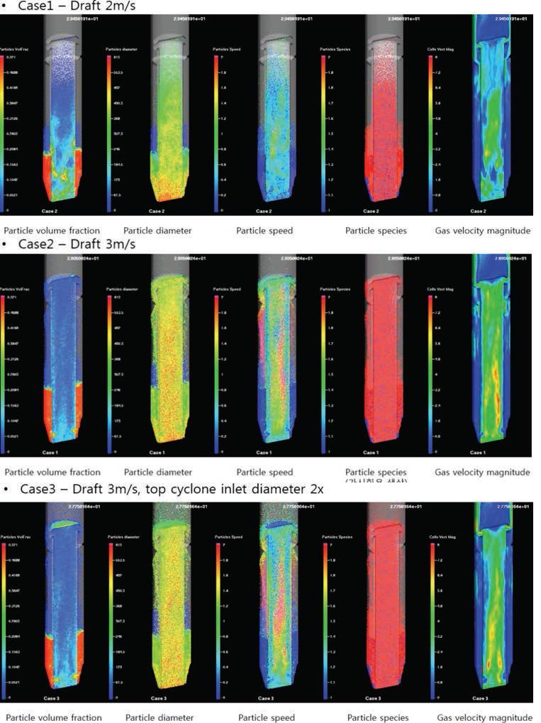 CPFD 시뮬레이션 결과 각 Case 별 고체 순환 특성