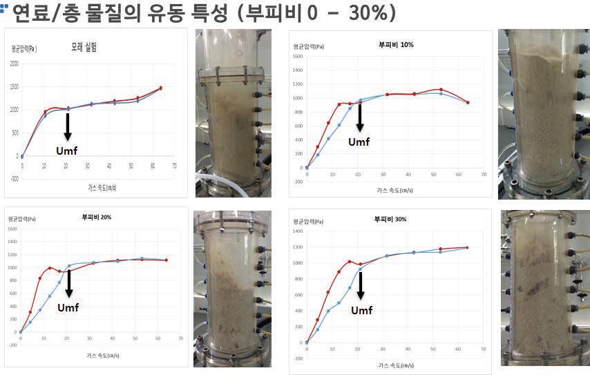 연료/층 물질 혼합물의 유동특성 실험결과