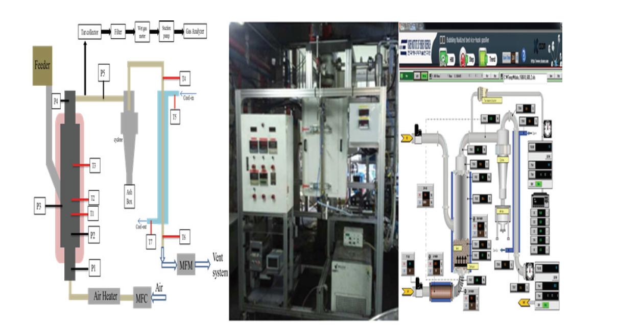기포 유동층 가스화 반응기 (Track 1) 조감도, 현장 설치 사진 및 HMI 화면