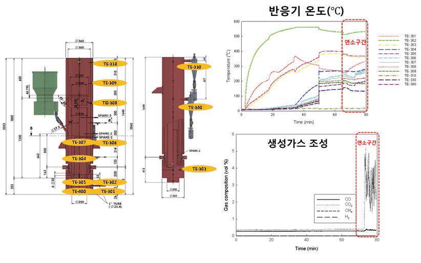 내부순환유동층 가스화/연소기 연소 모드 및 가스 조성 측정 결과