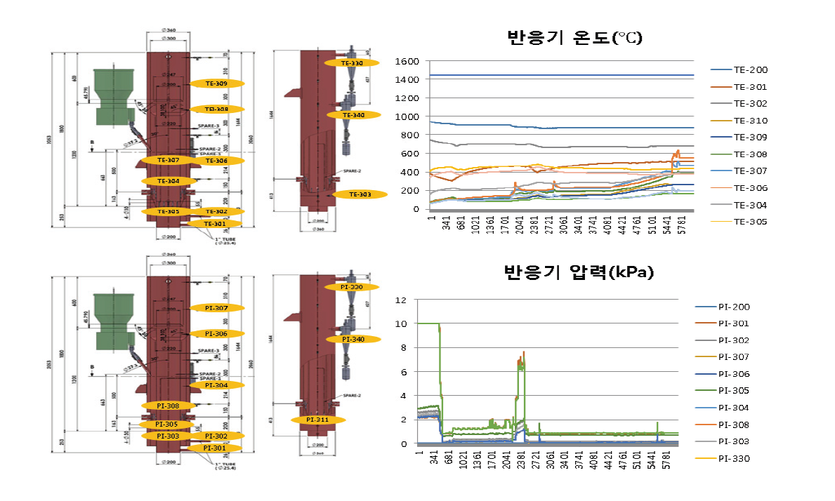 내부순환유동층 가스화/연소기 운전시 반응기 온도/압력 측정 결과