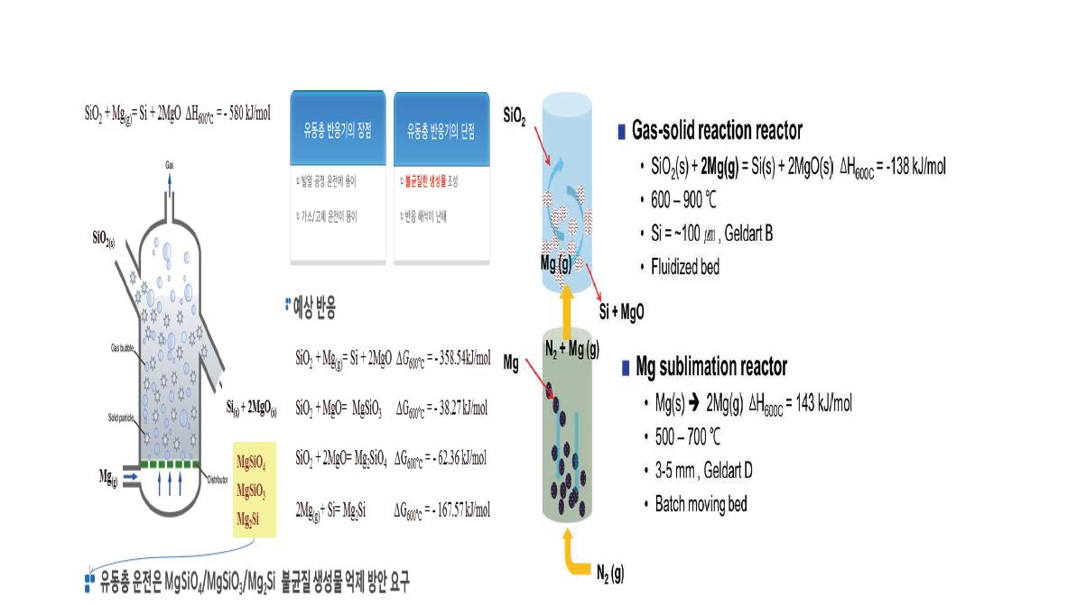 왕겨 회분 환원 반응 특성 및 유동층 반응기 개념도
