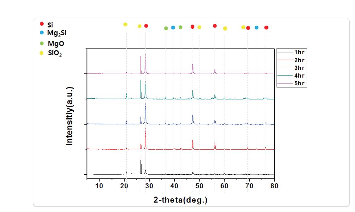 유동사 (모래)의 850℃에서 시간 별 Mg 환원 후 XRD 분석 결과