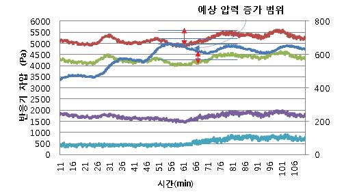 왕겨 회분 유동층 환원 반응에 따른 차압 증가 그래프