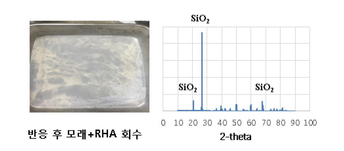 반응 후 모래와 RHA의 회수 사진 및 시료의 XRD 측정 결과