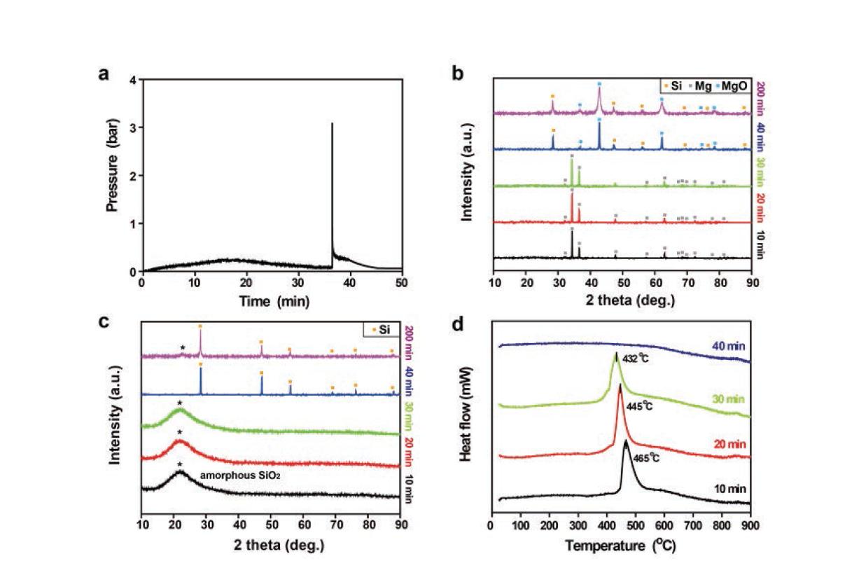 점화 시간(ignition time)의 특성화. (a) 밀링 용기 내부의 Mg/RH-SiO2 혼합물에 대한 가스 압력 변화. 밀링 시간에 따른 XRD 분석; (b) 산처리 전 (c) 산처리 후. (d) 밀링 시간에 따른 DSC 분석