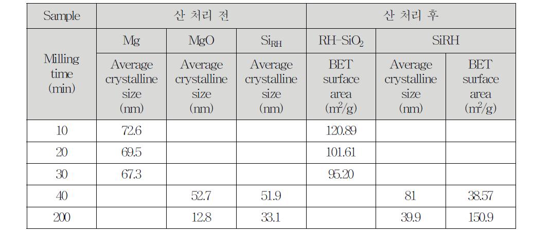 생성물의 밀링 시간대에 따른 XRD 결정 크기 및 BET 비표면적