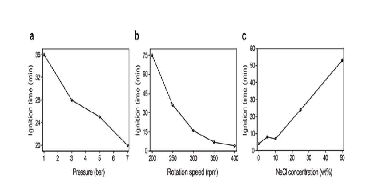 (a) Vial 내부의 압력, (b) 볼밀의 회전 속도, (c) NaCl 첨가량에 따른 Tig의 변화