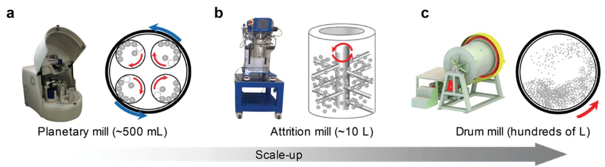 Scale-up 단계에 따른 (a) Planetary mill, (b) Attrition mill, (c) Drum mill에서의 마그네슘 볼밀 공정
