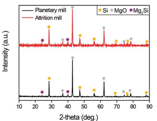 Planetary mill과 attrition mill에서 얻은 SiRH의 XRD 분석 결과 비교