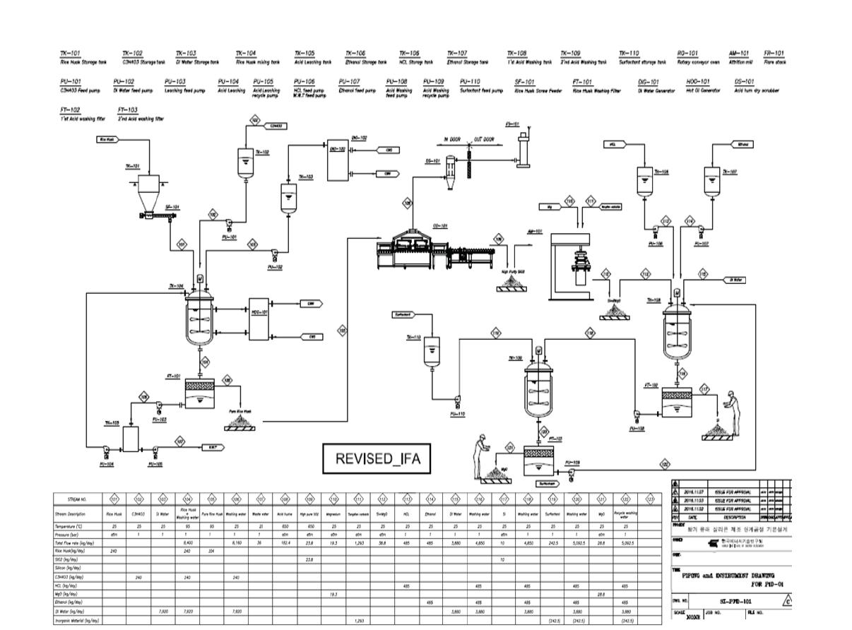 왕겨 유래 실리콘 제조 연계공정 전체 기본 설계 PFD