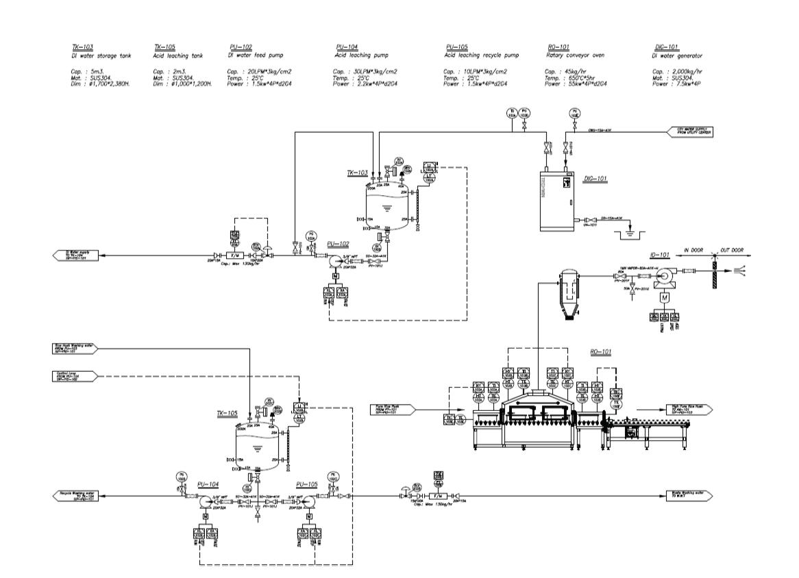 왕겨 유래 실리콘 제조 연계공정 기본 설계 P&ID ? 왕겨 열처리 공정