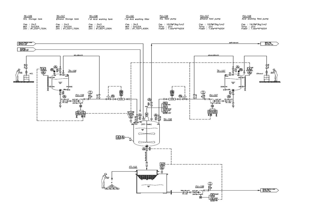 왕겨 유래 실리콘 제조 연계공정 기본 설계 P&ID - 산세척 공정을 통한 실리콘 회수 공정
