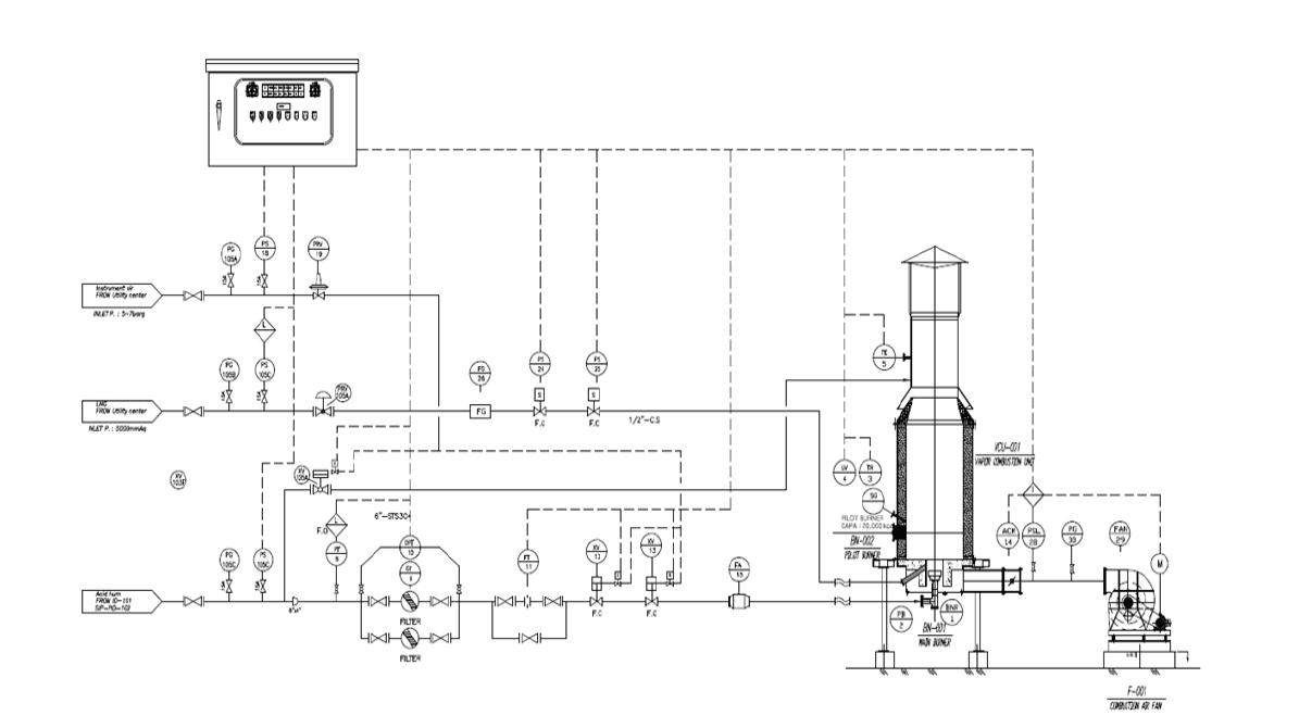 왕겨 유래 실리콘 제조 연계공정 기본 설계 P&ID ? 배가스 처리 장치