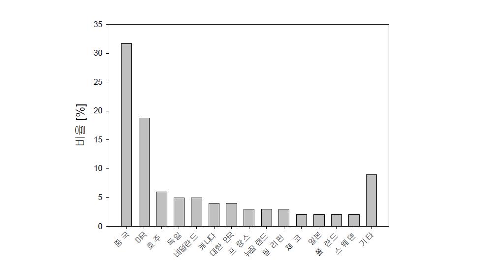 응집기술을 이용한 녹조제거관련 논문연구의 국가별 비율(Web of Science 검색)