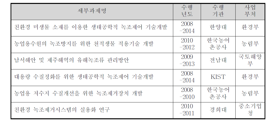 녹조제어 및 회수기술 관련 최근 5년 국가 연구개발과제 검색 결과