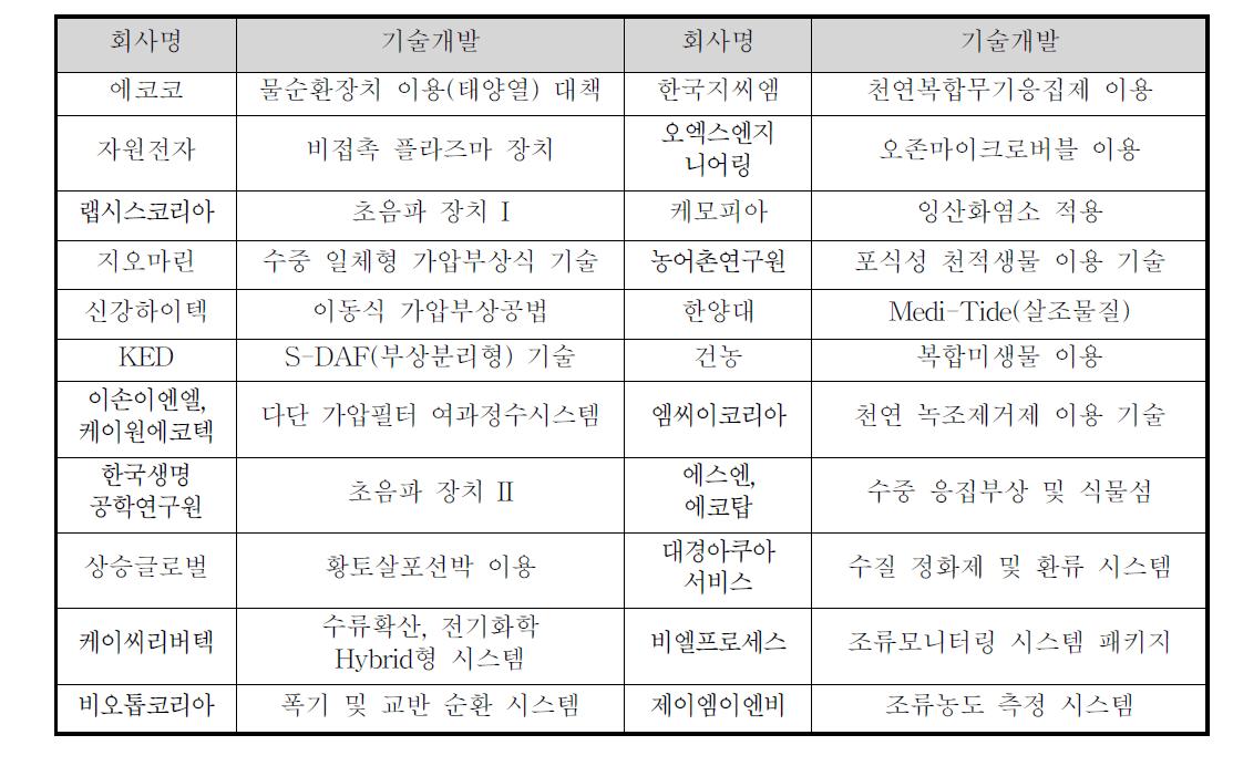 녹조저감기술 개발 기관 및 기업