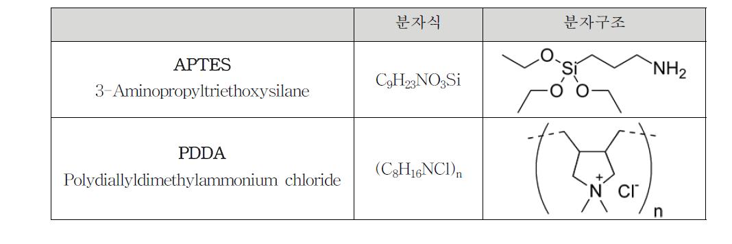 양전하 기능기의 분자식과 분자구조