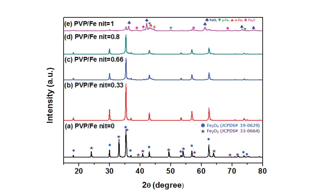 분무 열분해 공정으로 합성된 Fe3O4/탄소 복합체의 XRD pattern