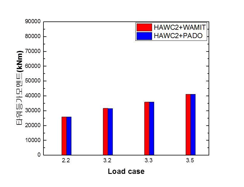 부유식 풍력발전기 주요 설계하중조건 해석 비교