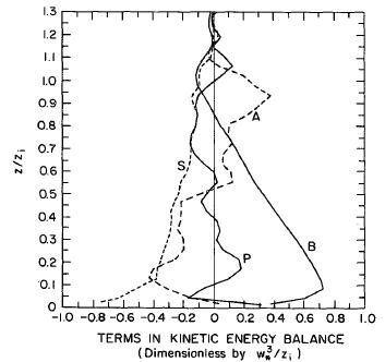 난류 에너지 밸런스
