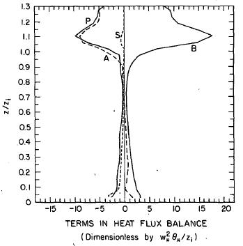 Heat flux 밸런스