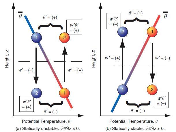 Kinematic heat flux 특성