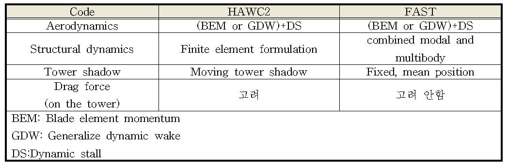 HAWC2와 FAST의 비교