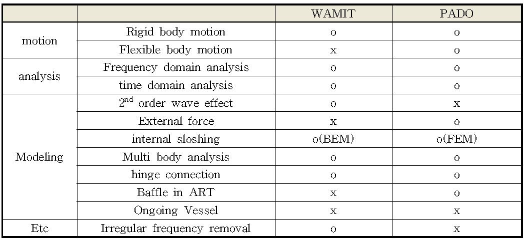 PADO와 WAMIT 특성 비교