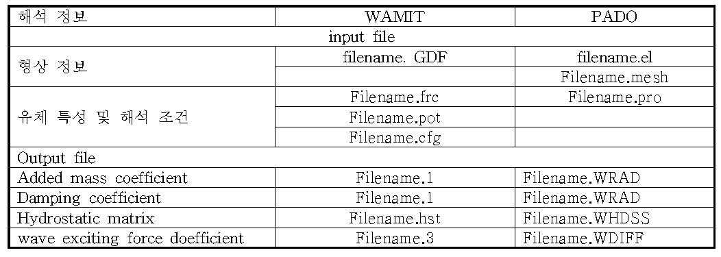연동해석 인터페이스 데이터 파일