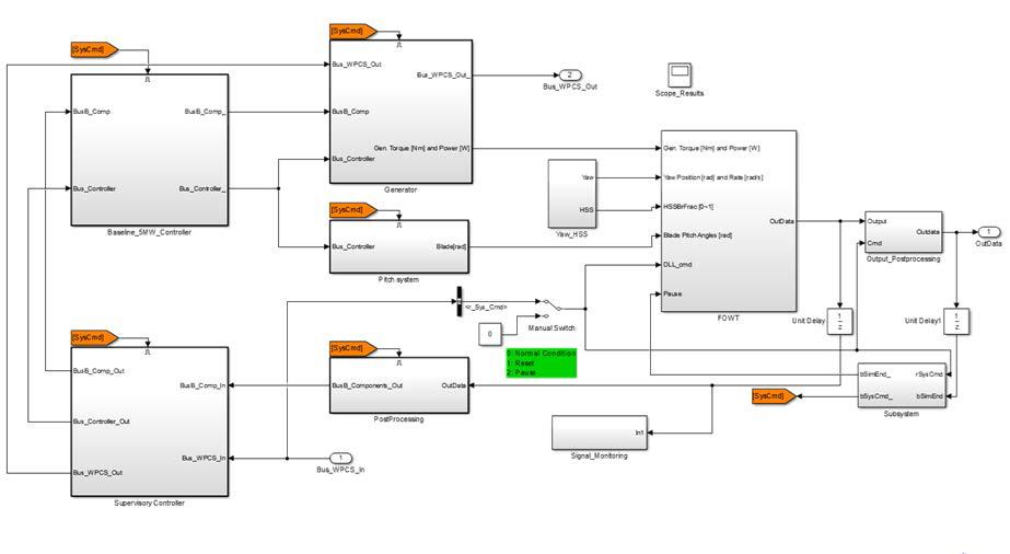통합 GUI와 연동 로직이 포함된 풍력발전기 모델(MATLAB/SIMULINK)